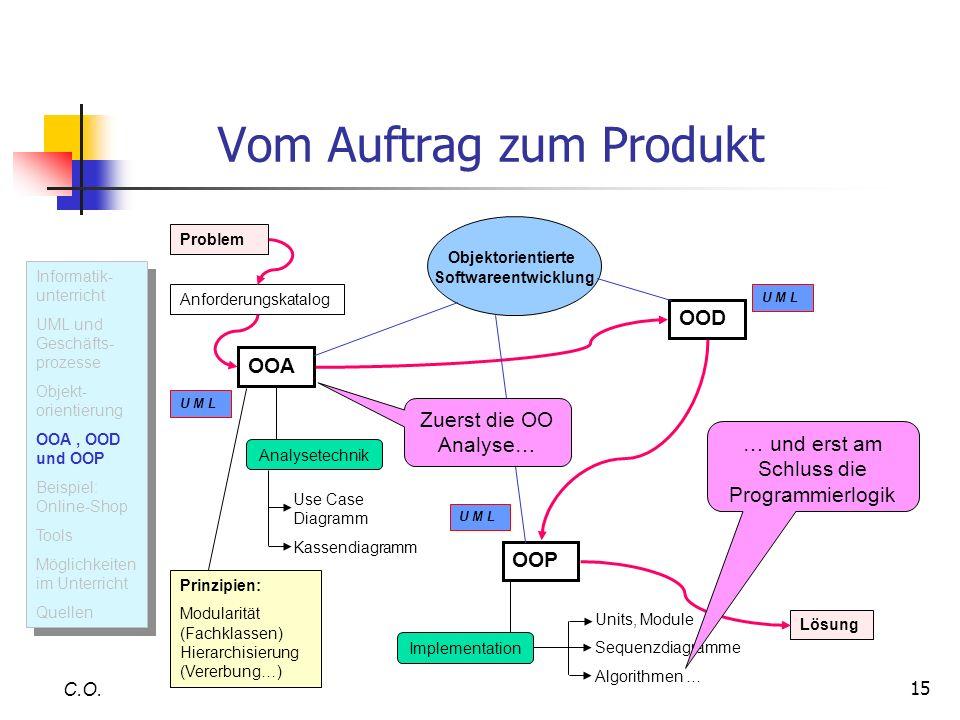 15 Vom Auftrag zum Produkt C.O. U M L Informatik- unterricht UML und Geschäfts- prozesse Objekt- orientierung OOA, OOD und OOP Beispiel: Online-Shop T
