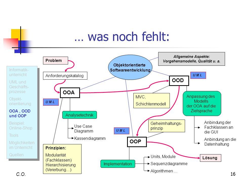 16 … was noch fehlt: C.O. U M L Informatik- unterricht UML und Geschäfts- prozesse Objekt- orientierung OOA, OOD und OOP Beispiel: Online-Shop Tools M