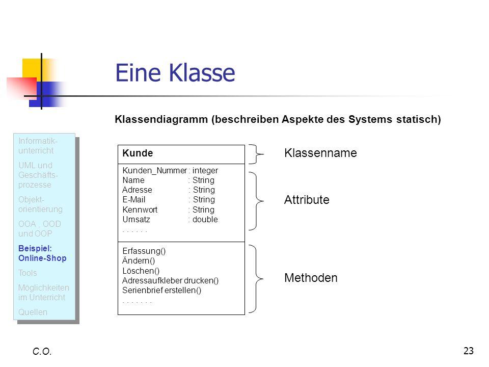 23 Eine Klasse C.O. Klassendiagramm (beschreiben Aspekte des Systems statisch) Kunde Kunden_Nummer : integer Name : String Adresse : String E-Mail : S