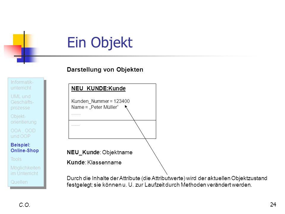 24 Ein Objekt C.O. Darstellung von Objekten NEU_KUNDE:Kunde Kunden_Nummer = 123400 Name = Peter Müller............... NEU_Kunde: Objektname Kunde: Kla