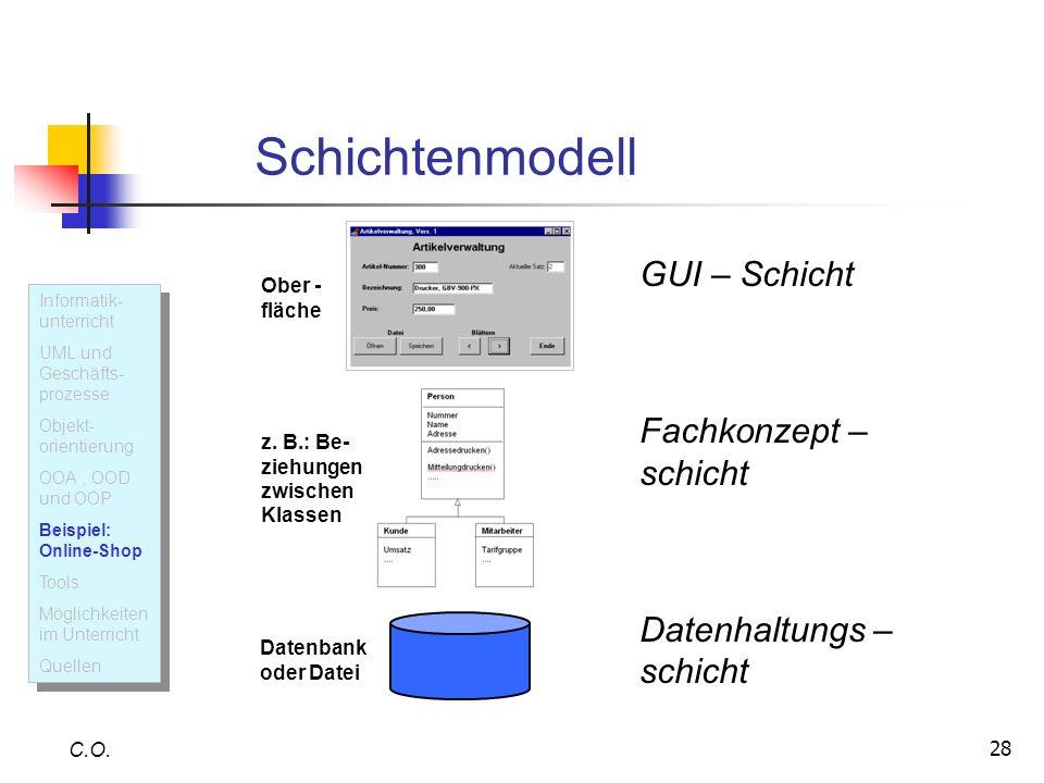 28 Schichtenmodell C.O. Ober - fläche z. B.: Be- ziehungen zwischen Klassen Datenbank oder Datei Informatik- unterricht UML und Geschäfts- prozesse Ob