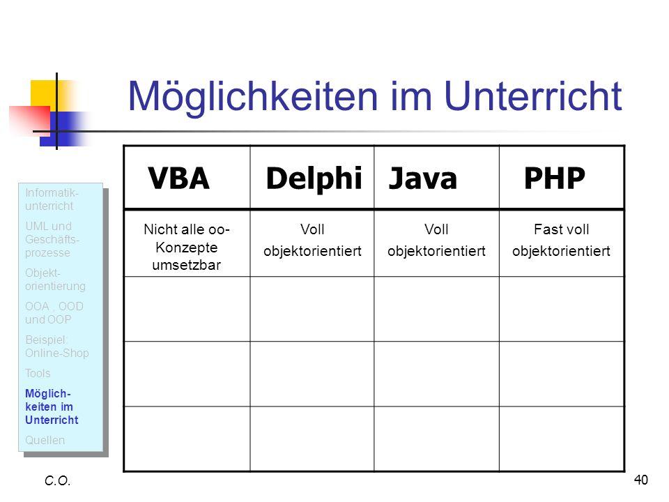 40 Möglichkeiten im Unterricht C.O. Informatik- unterricht UML und Geschäfts- prozesse Objekt- orientierung OOA, OOD und OOP Beispiel: Online-Shop Too