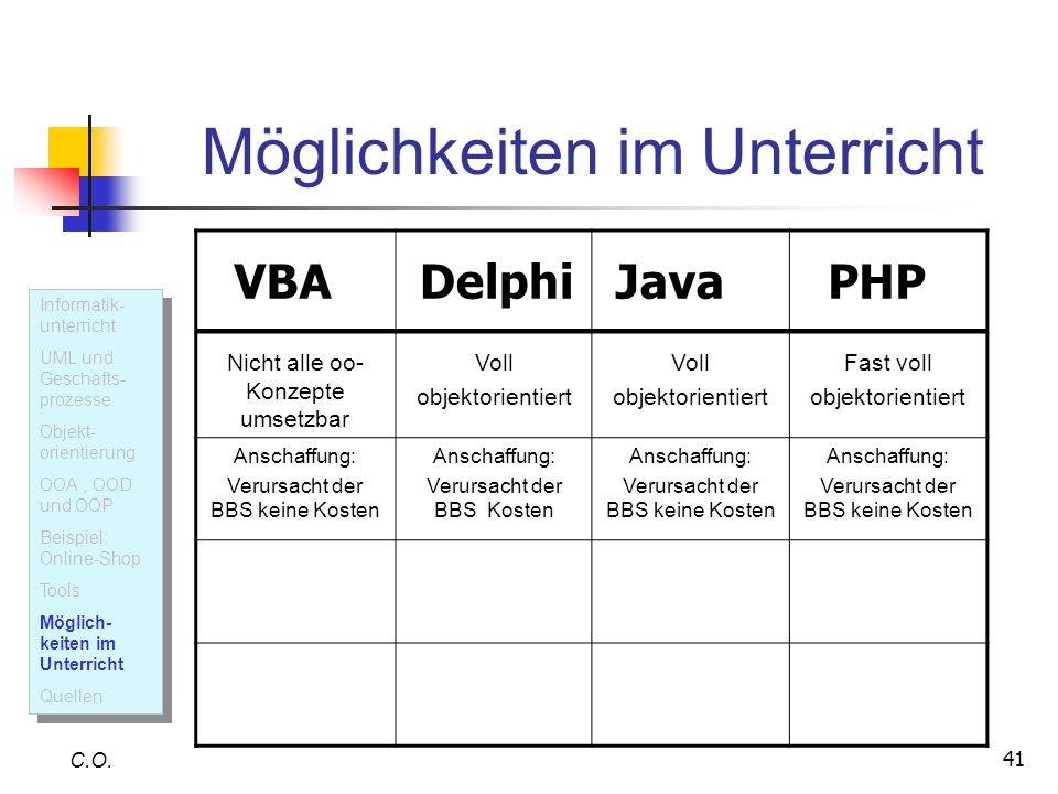 41 Möglichkeiten im Unterricht C.O. Informatik- unterricht UML und Geschäfts- prozesse Objekt- orientierung OOA, OOD und OOP Beispiel: Online-Shop Too