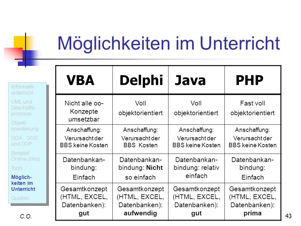 43 Möglichkeiten im Unterricht C.O. Informatik- unterricht UML und Geschäfts- prozesse Objekt- orientierung OOA, OOD und OOP Beispiel: Online-Shop Too