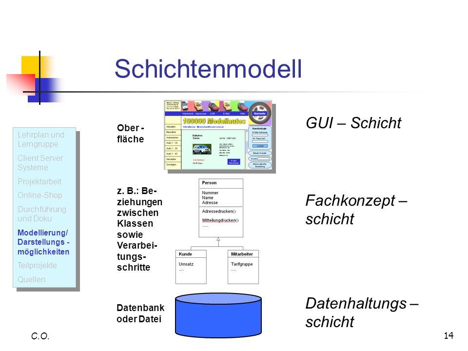 14 Schichtenmodell C.O. Ober - fläche z. B.: Be- ziehungen zwischen Klassen sowie Verarbei- tungs- schritte Datenbank oder Datei GUI – Schicht Fachkon