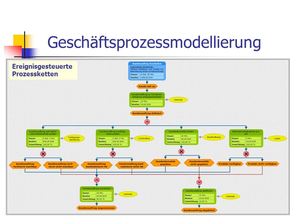 15 C.O. U M L Informatik- unterricht UML und Geschäfts- prozesse Objekt- orientierung OOA, OOD und OOP Beispiel: Online-Shop Tools Möglichkeiten im Un