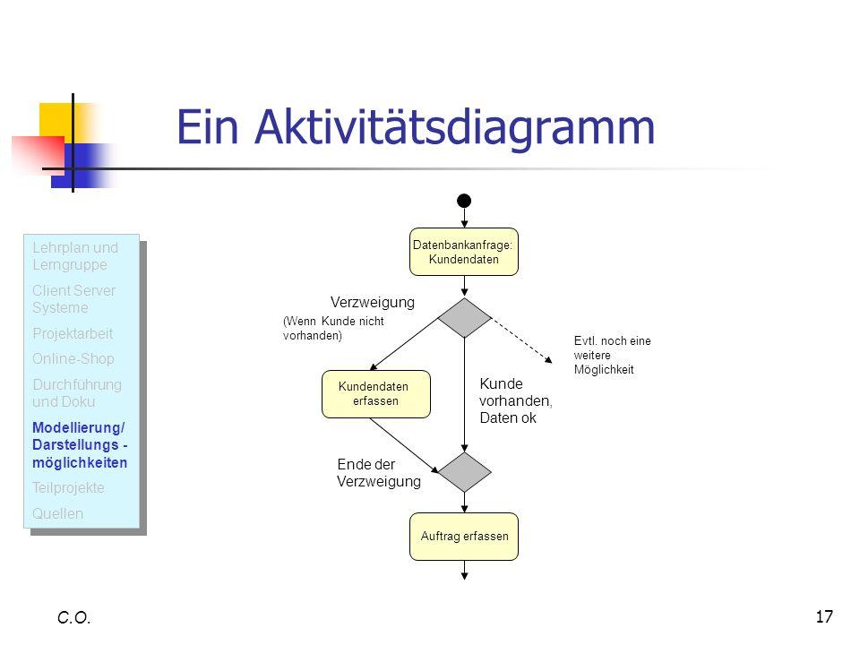 17 Ein Aktivitätsdiagramm C.O. Datenbankanfrage: Kundendaten erfassen Auftrag erfassen Evtl. noch eine weitere Möglichkeit Verzweigung Kunde vorhanden