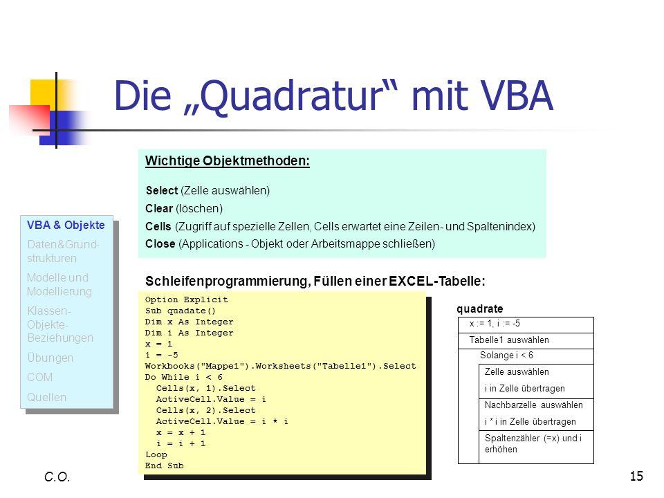 15 Die Quadratur mit VBA C.O. Wichtige Objektmethoden: Select (Zelle auswählen) Clear (löschen) Cells (Zugriff auf spezielle Zellen, Cells erwartet ei