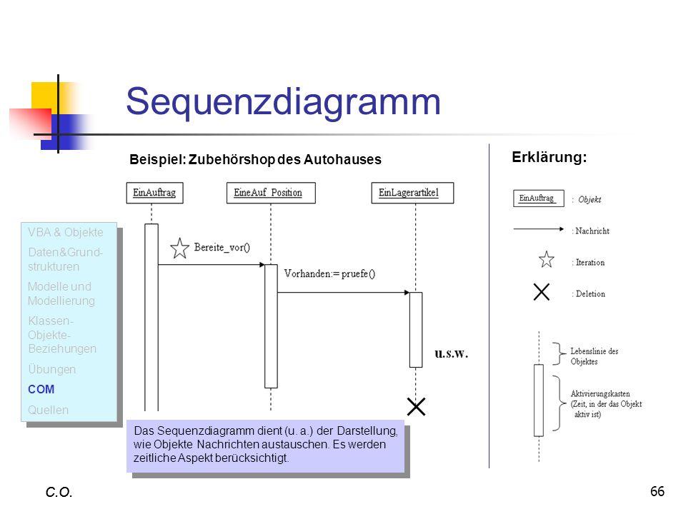 66 C.O. Sequenzdiagramm C.O. Erklärung: Das Sequenzdiagramm dient (u. a.) der Darstellung, wie Objekte Nachrichten austauschen. Es werden zeitliche As