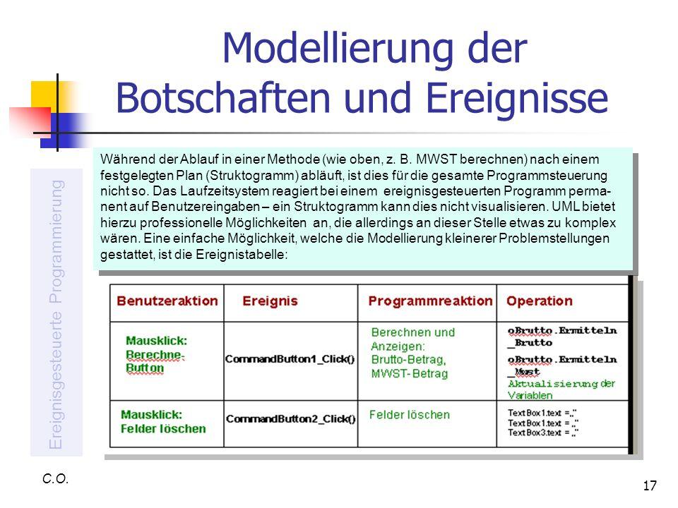 17 Modellierung der Botschaften und Ereignisse C.O. Ereignisgesteuerte Programmierung Während der Ablauf in einer Methode (wie oben, z. B. MWST berech