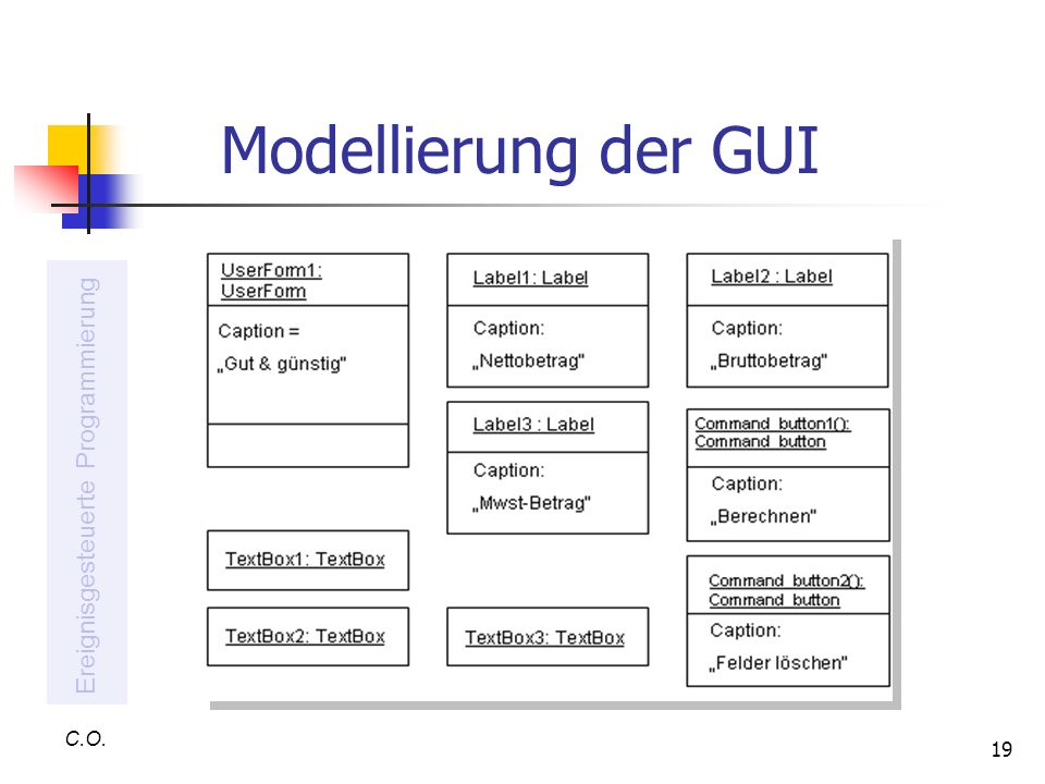 19 Modellierung der GUI C.O. Ereignisgesteuerte Programmierung