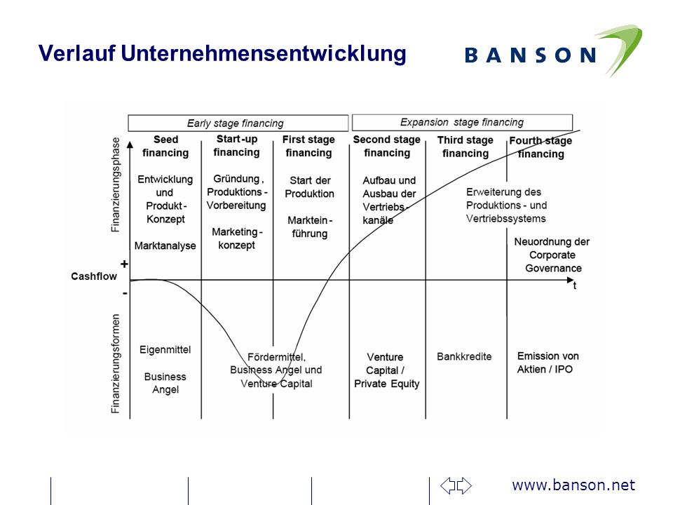 www.banson.net Tipps zur Finanzierungssuche nKreativ sein bei der Finanzierung nGenau überlegen, welche Finanzierungs- Möglichkeiten sinnvoll sind nMehrere Pfade verfolgen nFlexibel sein / Alternativen haben nGenügend Zeit einplanen (VC: 6 Monate +) nZeitdruck und wachsender Finanzierungsbedarf erhöhen die Verhandlungsmacht der Investoren