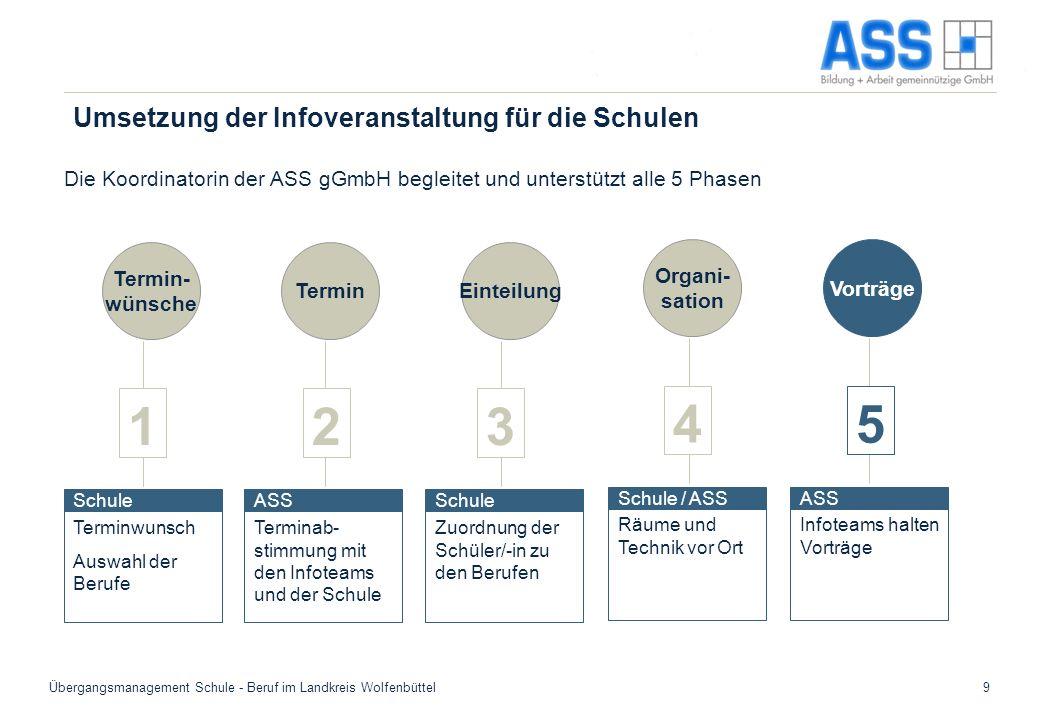 Übergangsmanagement Schule - Beruf im Landkreis Wolfenbüttel9 Umsetzung der Infoveranstaltung für die Schulen Termin- wünsche Terminwunsch Auswahl der