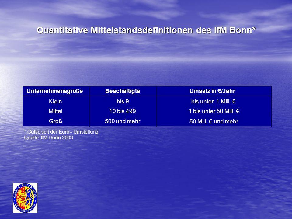 Quantitative Mittelstandsdefinitionen des IfM Bonn* Mittel 10 bis 499 1 bis unter 50 Mill. Groß 500 und mehr 50 Mill. und mehr Klein bis 9 bis unter 1