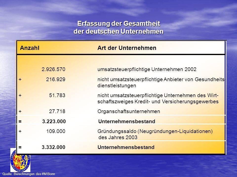AnzahlArt der Unternehmen 2.926.570umsatzsteuerpflichtige Unternehmen 2002 + 216.929nicht umsatzsteuerpflichtige Anbieter von Gesundheits- dienstleist