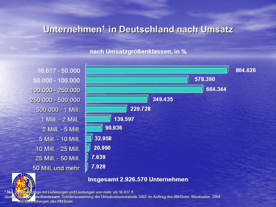 Unternehmen 1 in Deutschland nach Umsatz nach Umsatzgrößenklassen, in % 1 Nur Steuerpflichtige mit Lieferungen und Leistungen von mehr als 16.617 1 Nu