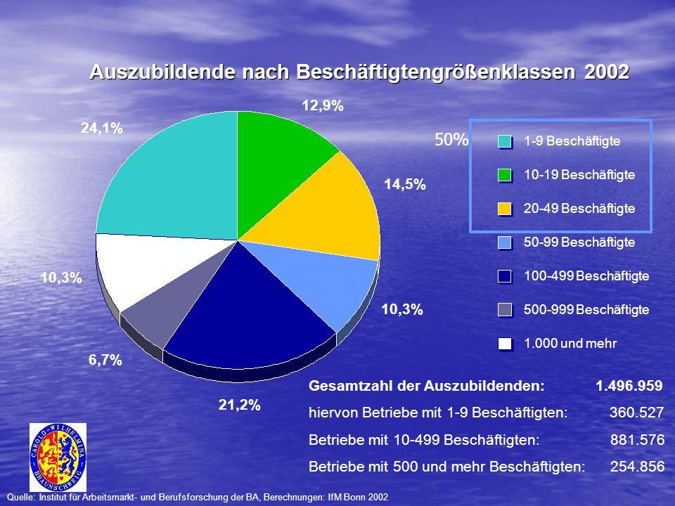 6,7% 10,3% 14,5% 24,1% 1-9 Beschäftigte 50-99 Beschäftigte 20-49 Beschäftigte 10-19 Beschäftigte Gesamtzahl der Auszubildenden: 1.496.959 hiervon Betr