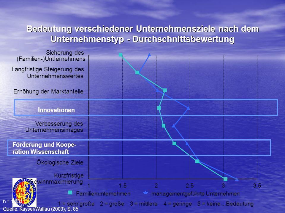 Unternehmenswertes Langfristige Steigerung des Sicherung des (Familien-)UntIernehmens Erhöhung der Marktanteile I nnovationen Verbesserung des Unterne