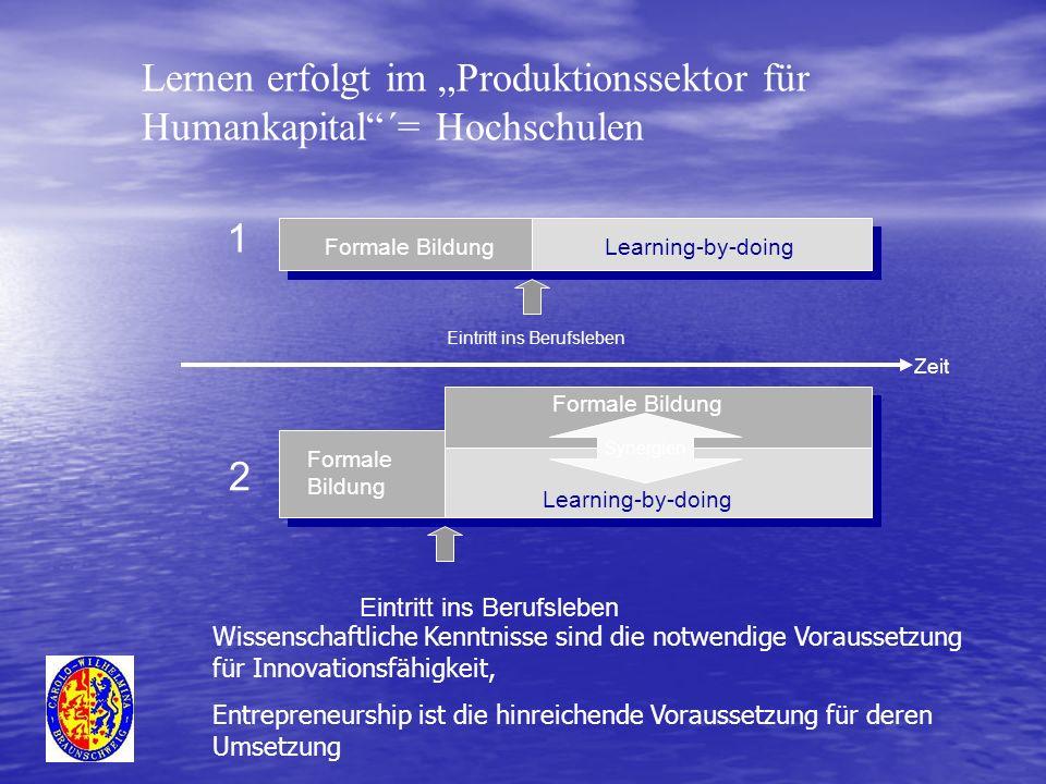 Zeit Formale BildungLearning-by-doing Eintritt ins Berufsleben Synergien Formale Bildung Learning-by-doing Eintritt ins Berufsleben Formale Bildung 1 2 Lernen erfolgt im Produktionssektor für Humankapital´= Hochschulen Wissenschaftliche Kenntnisse sind die notwendige Voraussetzung für Innovationsfähigkeit, Entrepreneurship ist die hinreichende Voraussetzung für deren Umsetzung