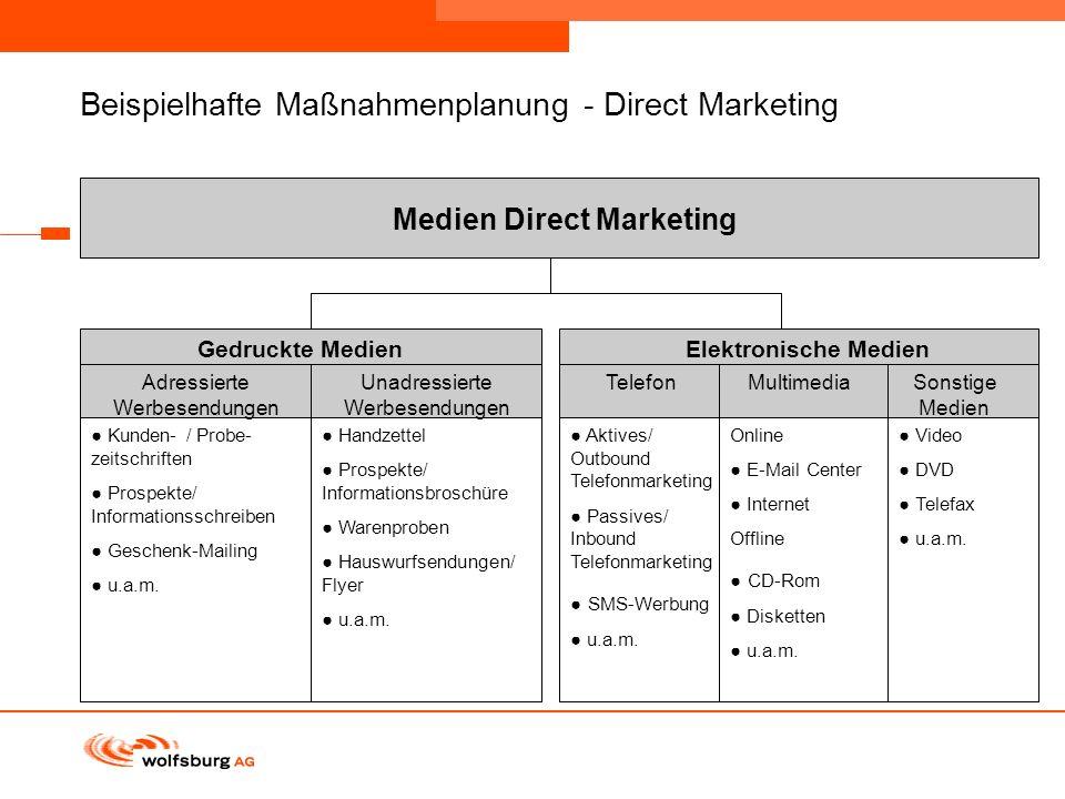 Navigationsleiste Aktueller Eintrag wird rot hervor- gehoben Navigationsleiste weiter Beispielhafte Maßnahmenplanung - Direct Marketing Medien Direct