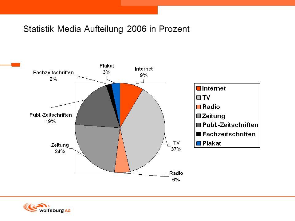 Navigationsleiste Aktueller Eintrag wird rot hervor- gehoben Navigationsleiste weiter Statistik Media Aufteilung 2006 in Prozent