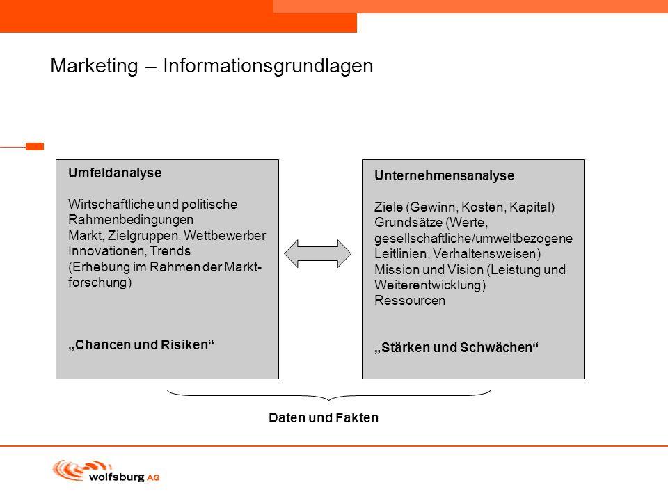 Navigationsleiste Aktueller Eintrag wird rot hervor- gehoben Navigationsleiste weiter Marketing – Informationsgrundlagen Daten und Fakten Unternehmens
