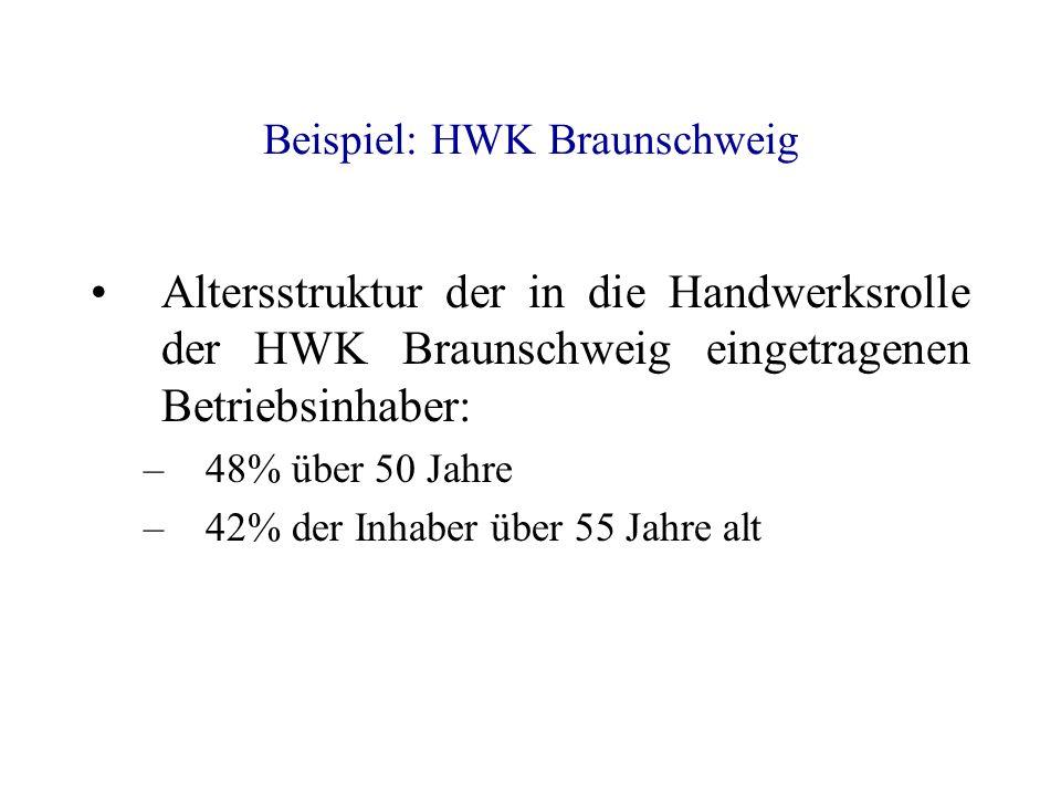 Beispiel: HWK Braunschweig Altersstruktur der in die Handwerksrolle der HWK Braunschweig eingetragenen Betriebsinhaber: –48% über 50 Jahre –42% der In