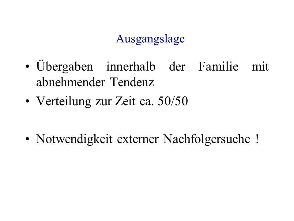 Situation 2008 Nachfolgersuche (mit Erfolgsquoten nach IfM Mannheim 2004) Zeitschriften, Zufall (32%) Branchenkontakte, Geschäftspartner (26%) Familie, Mitarbeiter (16%) Nachfolgerbörsen (16%) Kammern, Verbände (11%) Hausbank (2%)