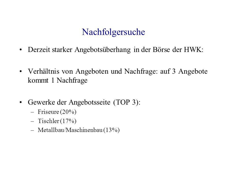 Nachfolgersuche Derzeit starker Angebotsüberhang in der Börse der HWK: Verhältnis von Angeboten und Nachfrage: auf 3 Angebote kommt 1 Nachfrage Gewerk