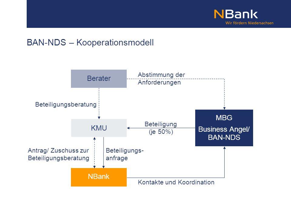 BAN-NDS – Kooperationsmodell NBank Berater KMU MBG Business Angel/ BAN-NDS Beteiligungsberatung Antrag/ Zuschuss zur Beteiligungsberatung Kontakte und