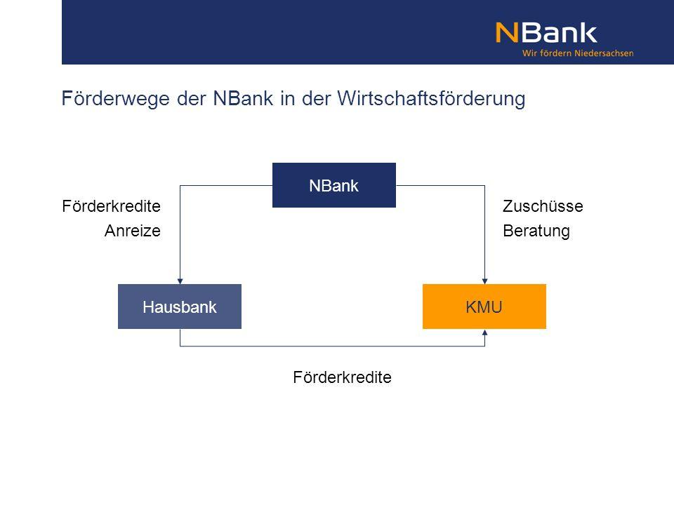 Förderwege der NBank in der Wirtschaftsförderung NBank HausbankKMU Förderkredite Anreize Zuschüsse Beratung Förderkredite