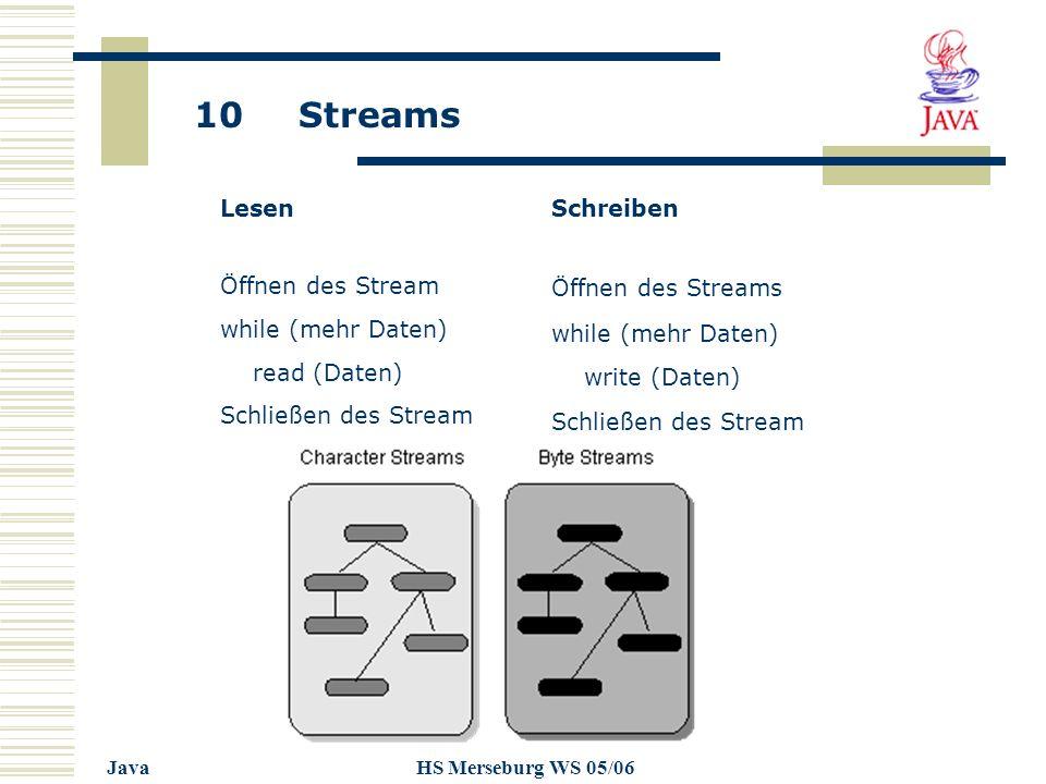 10 Streams JavaHS Merseburg WS 05/06 LesenSchreiben Öffnen des Stream while (mehr Daten) read (Daten) Schließen des Stream Öffnen des Streams while (mehr Daten) write (Daten) Schließen des Stream