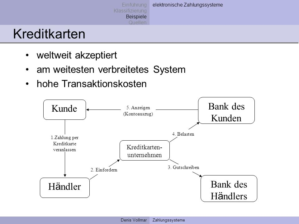 Denis VollmarZahlungssysteme Kreditkarten weltweit akzeptiert am weitesten verbreitetes System hohe Transaktionskosten Einführung Klassifizierung Beis
