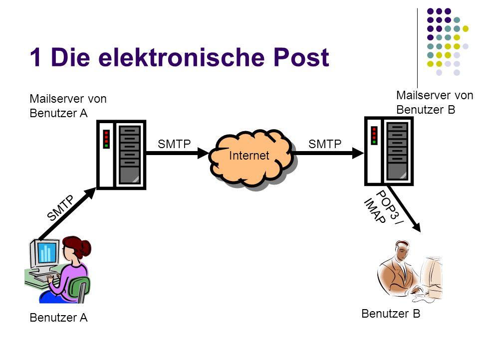 1 Die elektronische Post Mailserver von Benutzer A Mailserver von Benutzer B Internet Benutzer A Benutzer B SMTP POP3 / IMAP