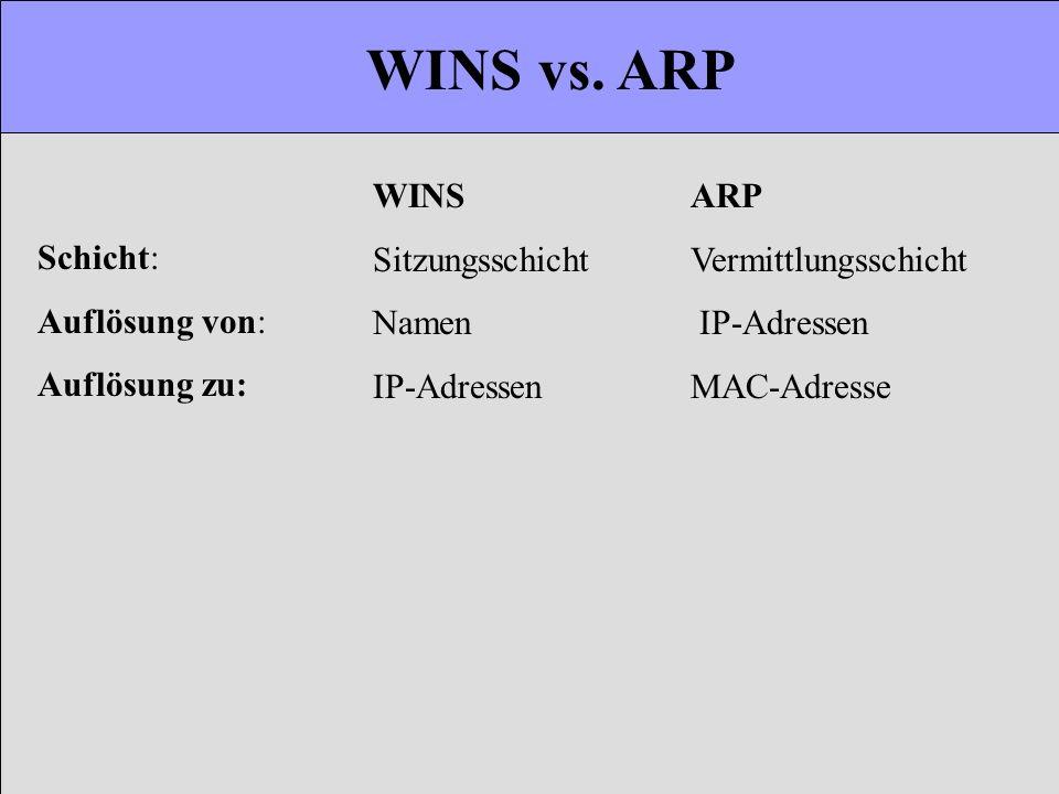 WINS vs. ARP WINSARP SitzungsschichtVermittlungsschicht Namen IP-Adressen IP-AdressenMAC-Adresse Schicht: Auflösung von: Auflösung zu: