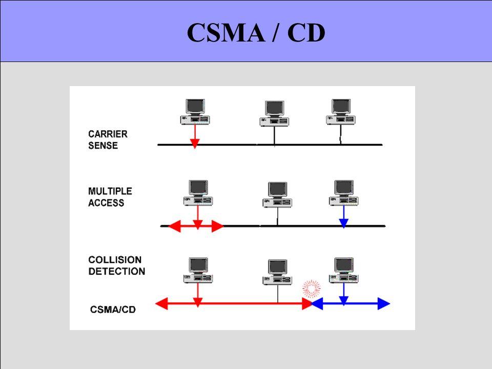 CSMA / CD