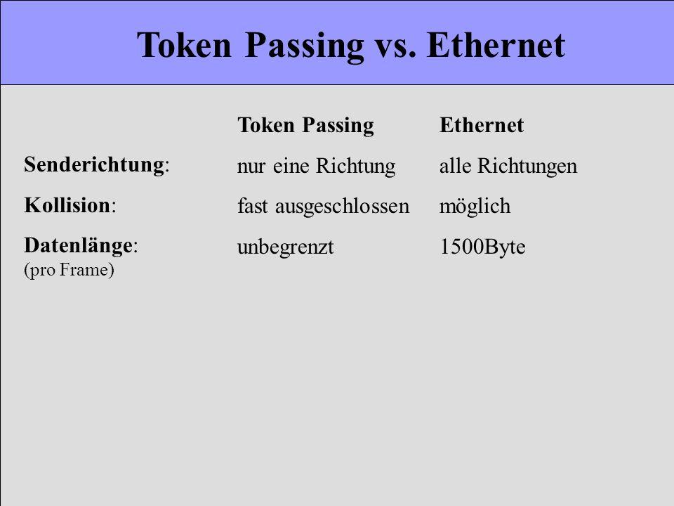Token Passing vs. Ethernet Token PassingEthernet nur eine Richtungalle Richtungen fast ausgeschlossenmöglich unbegrenzt1500Byte Senderichtung: Kollisi