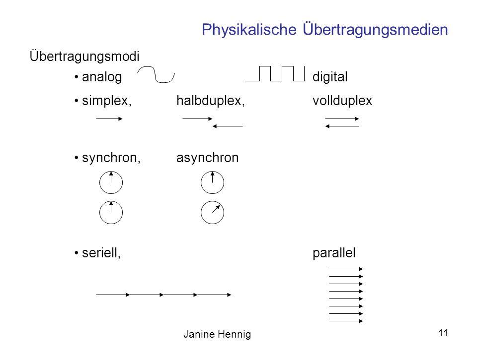 Janine Hennig 11 Physikalische Übertragungsmedien analogdigital simplex,halbduplex,vollduplex synchron, asynchron seriell, parallel Übertragungsmodi