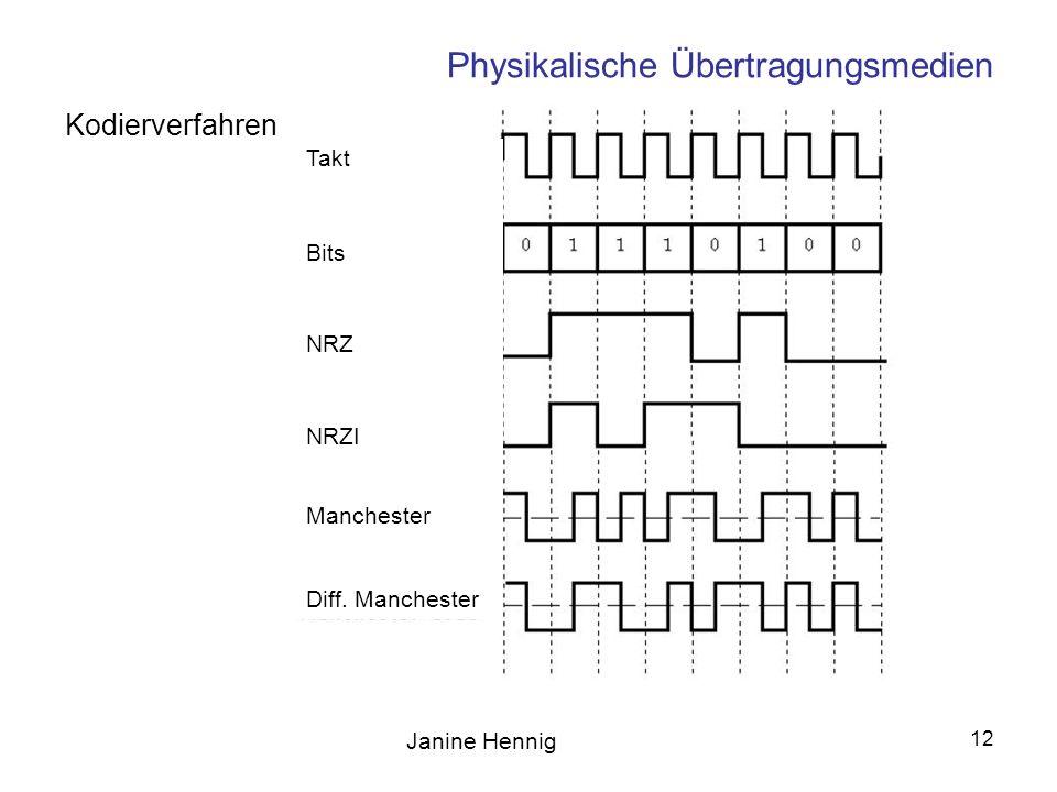 Janine Hennig 12 Physikalische Übertragungsmedien Kodierverfahren Takt Bits NRZ NRZI Manchester Diff. Manchester