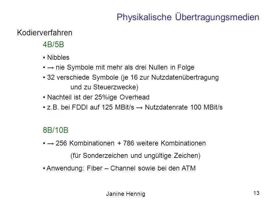 Janine Hennig 13 Physikalische Übertragungsmedien Kodierverfahren 4B/5B Nibbles nie Symbole mit mehr als drei Nullen in Folge 32 verschiede Symbole (j