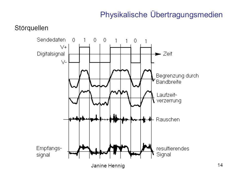 Janine Hennig 14 Physikalische Übertragungsmedien Störquellen