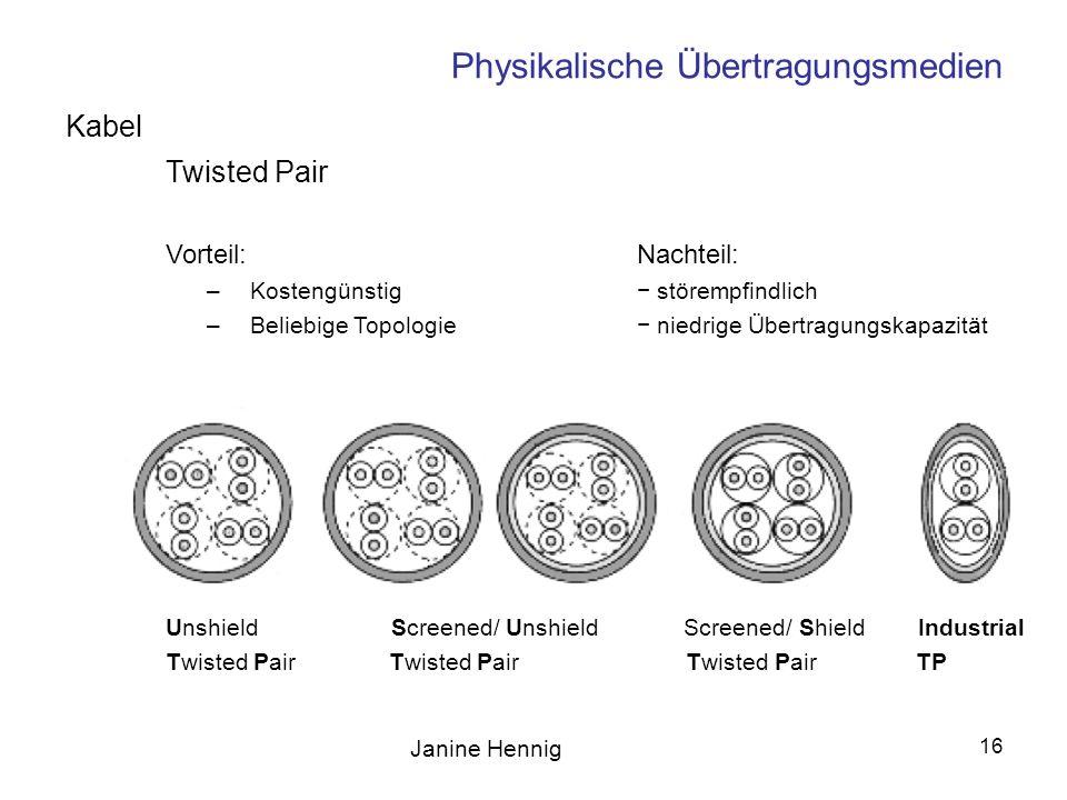 Janine Hennig 16 Physikalische Übertragungsmedien Kabel Twisted Pair Vorteil:Nachteil: –Kostengünstig störempfindlich –Beliebige Topologie niedrige Üb