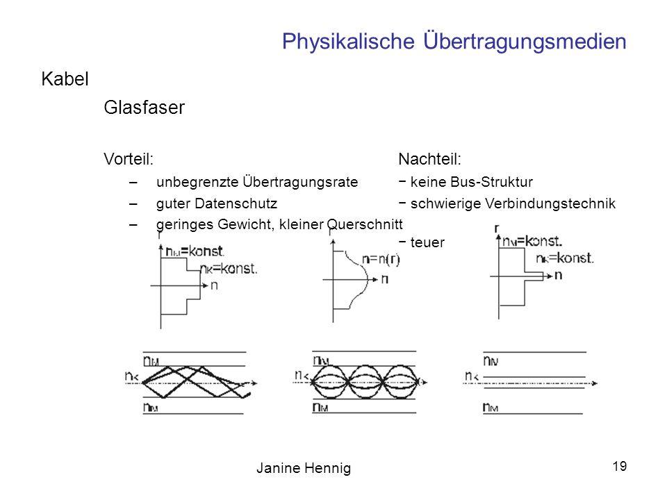 Janine Hennig 19 Physikalische Übertragungsmedien Glasfaser Vorteil:Nachteil: –unbegrenzte Übertragungsrate keine Bus-Struktur –guter Datenschutz schw