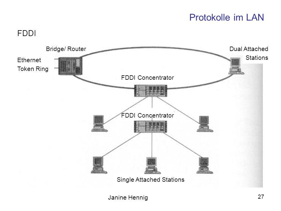 Janine Hennig 27 Protokolle im LAN FDDI Bridge/ Router Ethernet Token Ring FDDI Concentrator Dual Attached Stations Single Attached Stations FDDI Conc