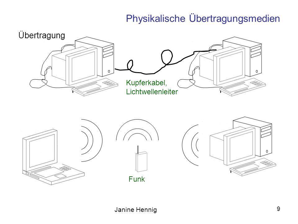 Janine Hennig 9 Physikalische Übertragungsmedien Kupferkabel, Lichtwellenleiter Funk Übertragung