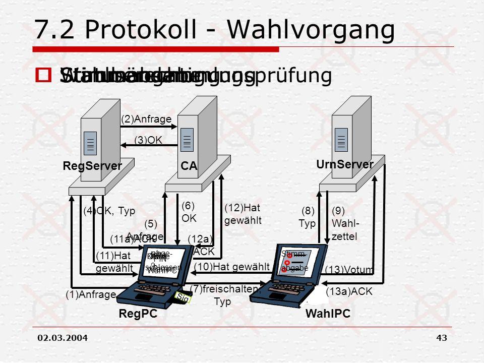 02.03.200443 7.2 Protokoll - Wahlvorgang (1)Anfrage (4)OK, Typ (11)Hat gewählt (11a)ACK (2)Anfrage (3)OK RegServer Sig PIN ? RegPCWahlPC UrnServer CA