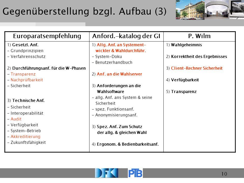 10 Gegenüberstellung bzgl. Aufbau (3) EuroparatsempfehlungAnford.-katalog der GIP. Wilm 1) Gesetzl. Anf. - Grundprinzipien - Verfahrensschutz 2) Durch