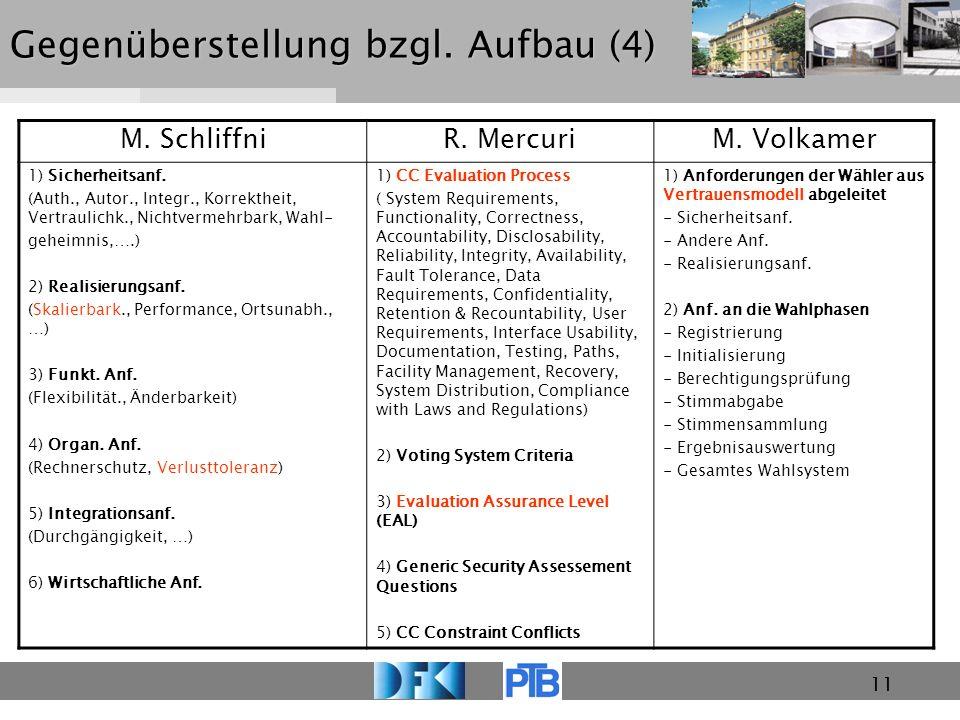 11 Gegenüberstellung bzgl. Aufbau (4) M. SchliffniR. MercuriM. Volkamer 1) Sicherheitsanf. (Auth., Autor., Integr., Korrektheit, Vertraulichk., Nichtv
