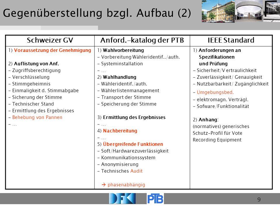 9 Gegenüberstellung bzgl. Aufbau (2) Schweizer GVAnford.-katalog der PTBIEEE Standard 1) Voraussetzung der Genehmigung 2) Auflistung von Anf. - Zugrif