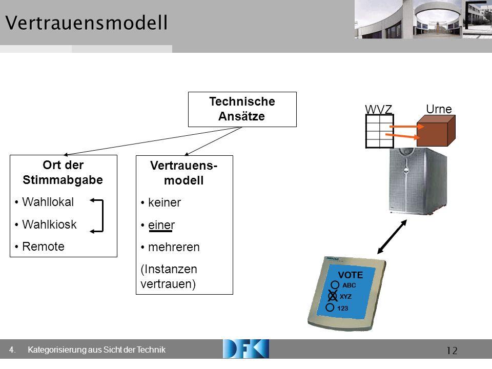 12Vertrauensmodell Technische Ansätze Ort der Stimmabgabe Wahllokal Wahlkiosk Remote Vertrauens- modell keiner einer mehreren (Instanzen vertrauen) 4.